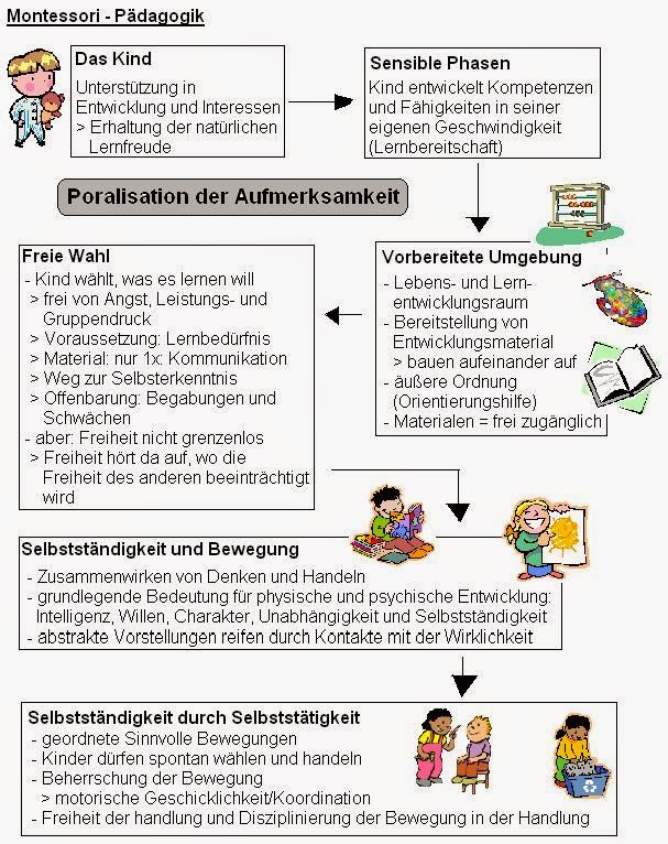 Lernblock Ade Muttis Abi Montessori Pädagogik