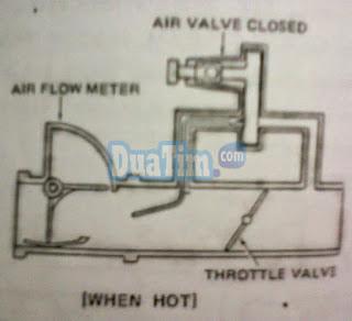Katub udara atau Air valve 1