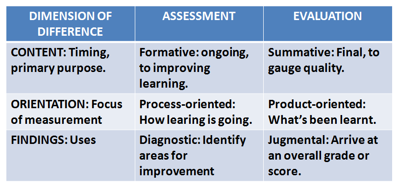 Online Assessment Measurement Foundations Challenges