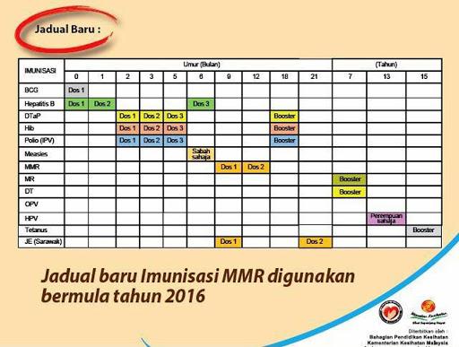Jadual Imunisasi 2017 Malaysia