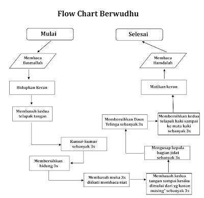 Algoritma Dan Flowchart Dalam Kehidupan Sehari Hari Darmawan Rpl