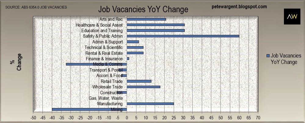 job vacancies change