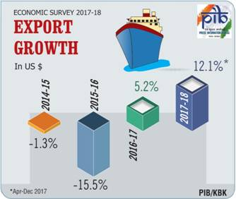 Export growth in India