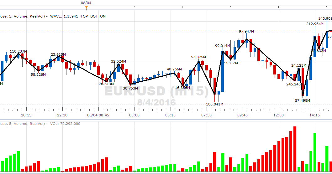 Fxcm trading indicators