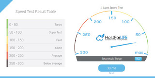 HostForLIFE Kentico 9.0.40 Hosting Speed