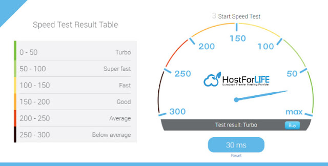 HostForLIFE Windows Server 2016 Hosting Speed
