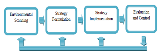 creative strategy implementation and evaluation Using evaluation – strategies and capacity toggle menu evaluation approaches and techniques courses implementation and evaluation.