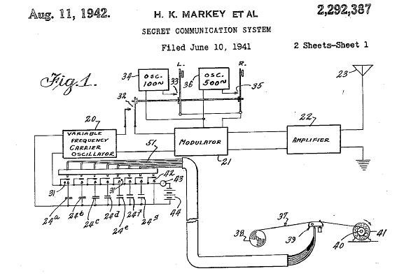 Hedy Lamarr y el sistema secreto de comunicaciones