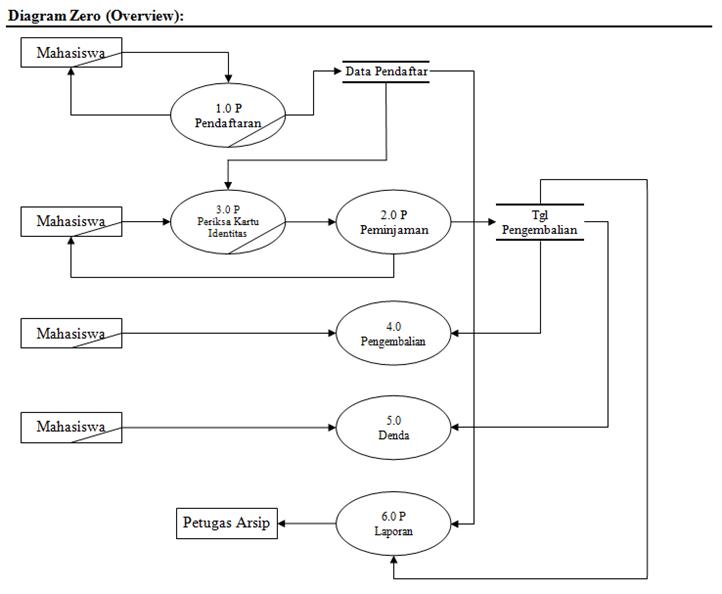Contoh diagram nol penjualan auto electrical wiring diagram contoh kasus tentang dfd dan erd al bahri rh albachri blogspot com contoh diagram detail sistem penjualan contoh diagram rinci penjualan ccuart Gallery