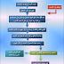 مختلف مراحل العمليات التربوية والتعليمية خلال السنة الدراسية