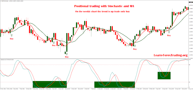 Positional trading with Stochastic and MA
