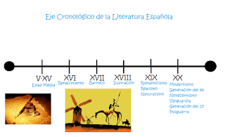 http://lenguajelenguayhabla.blogspot.com.es/2011/10/cronologia-de-la-literatura-espanola_16.html