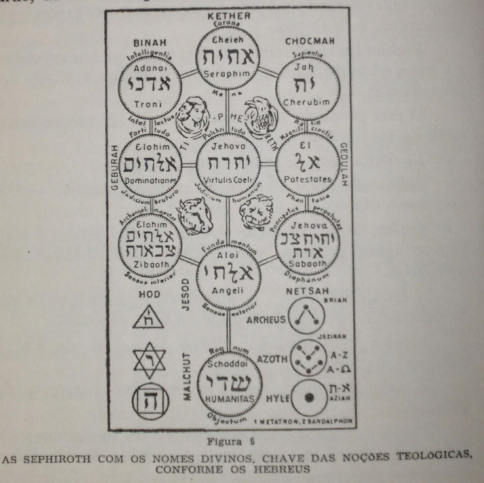 A Chave Dos Grandes Mistérios - Conforme Enoch, Abraão
