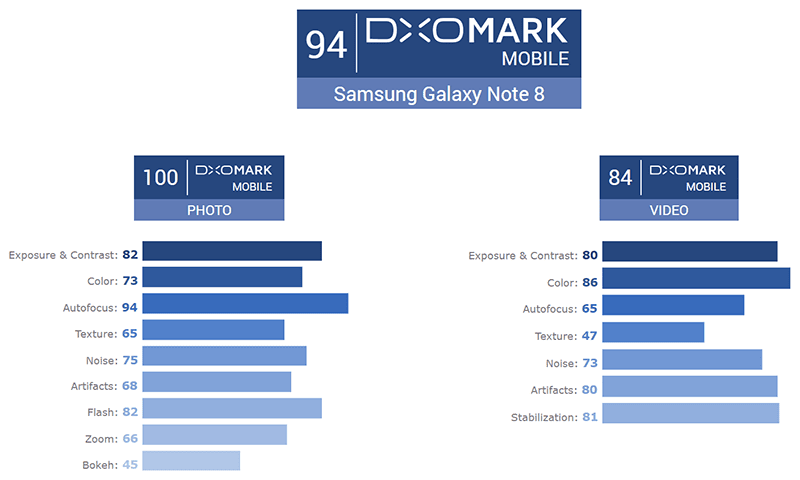 Samsung Galaxy Note 8 Is Tied With Apple iPhone 8 Plus For The Highest DxoMark Camera Score