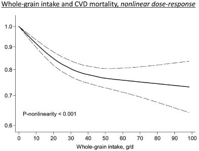 図:全粒穀物と心血管疾患死亡リスク