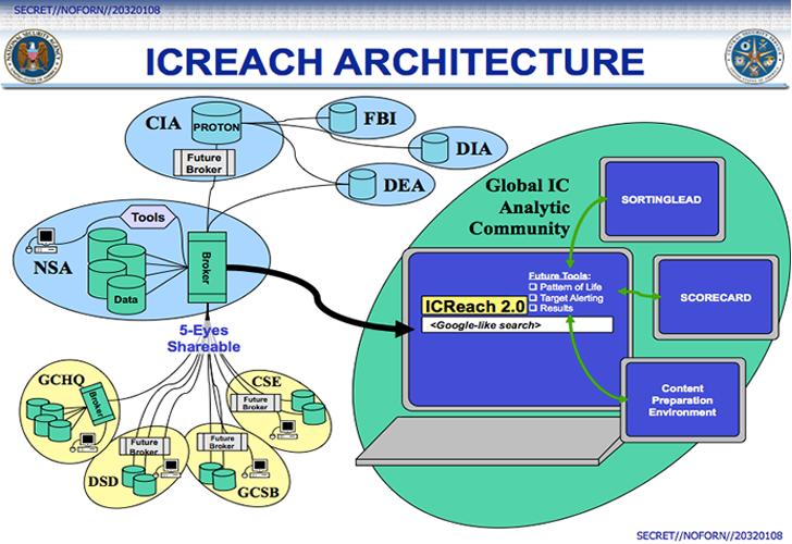 ICREACH — NSA's Secret Google-Like Search Engine for Metadata