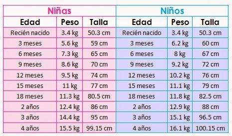 tabla de peso segun edad y estatura niños