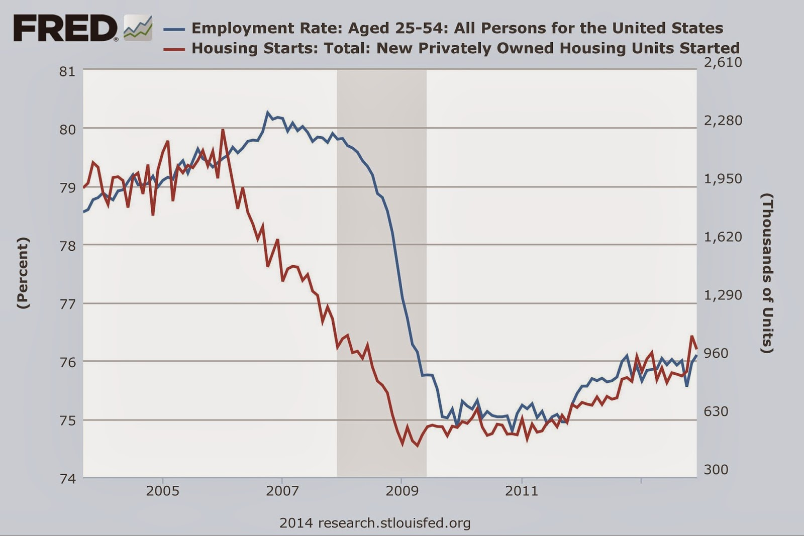 Chart of Employment Rate: Aged 25-54: All Persons for the United States and Housing Starts: Total: New Privately Owned Housing Units Started during the Great Recession / Lesser Depression