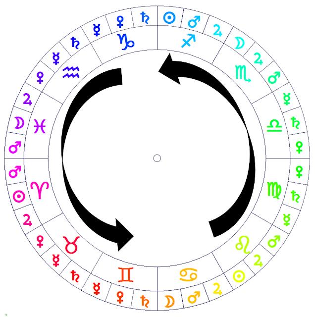 astrologia hermetica, astrologia vedica, cultura vedica, leyes de manu, leyes hermeticas, los signos de aire 2017, zodiaco 2017
