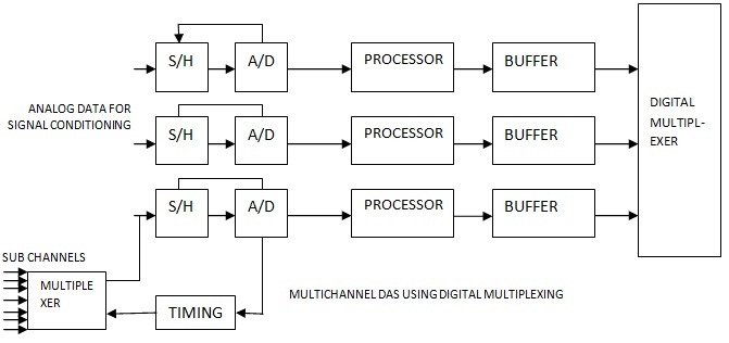 analog data acquisition system block diagram spine function multi channel electronics and communications