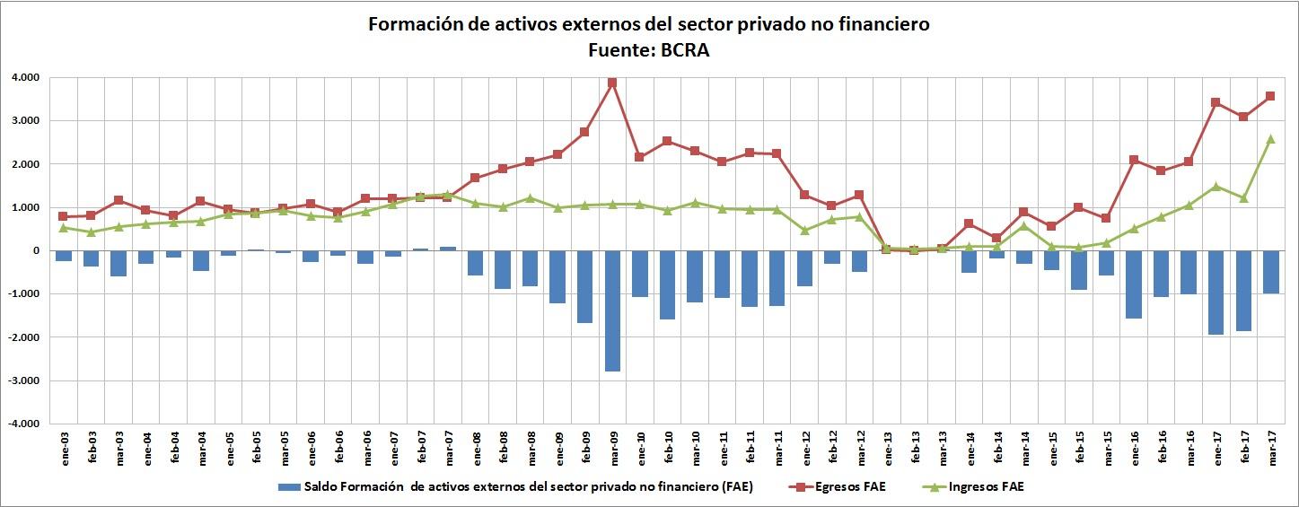 la aceleración de la crisis: endeudamiento y fuga récord | ramble tamble