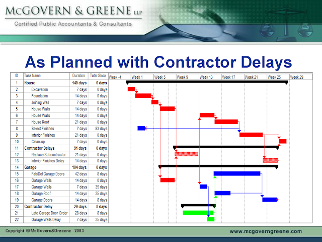 What is the Schedule Delay Analysis in Construction Projects