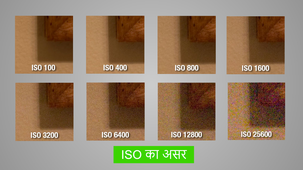 What is ISO - Aperture - Shutter Speed Meaning in Hindi