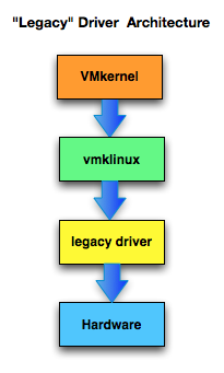 ESXi 5 5 introduces a new Native Device Driver Architecture