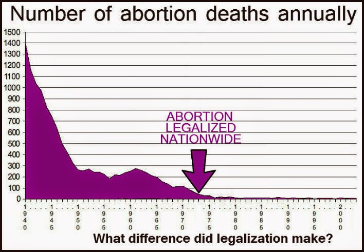 Abortion in the ancient times and legalization in the united states