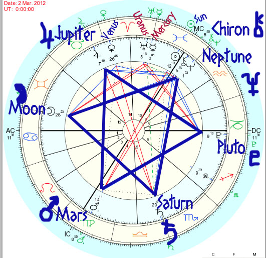 Today's Horoscope, Daily Astrology, Zodiac Sign for Monday, October 7,
