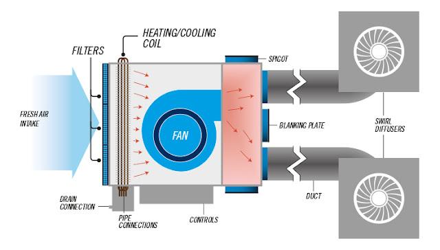 Esaplling pvt ltd: 'Fan coil unit' (FCU)!
