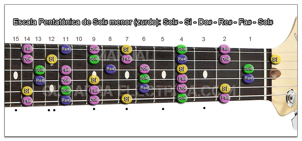 Escala Guitarra Sol sostenido menor Pentatónica - Sol# m (Zurdo)
