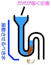 トイレ詰まりのラバーカップ(ガボ、スッポン)の使用法