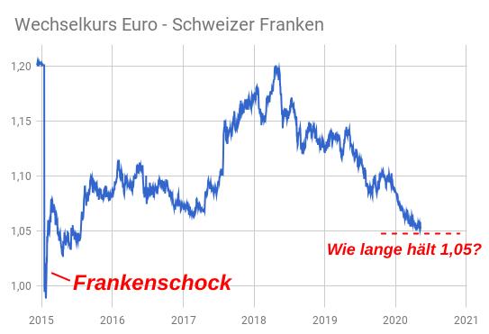 Linienchart EUR/CHF-Kurs 2015-2020 mit Franken-Schock und Corona-Schock