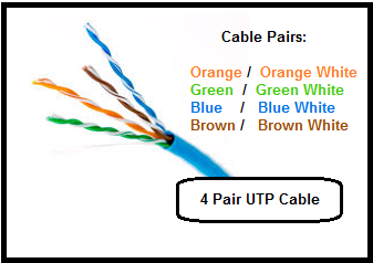 UTP Cable Color Coding ~ Network Urge on