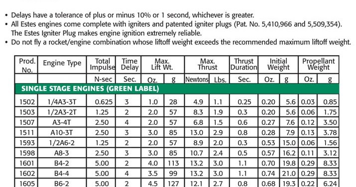 Engine Chart Estes Chinook Hobby West Jpg 715x376 Rocket