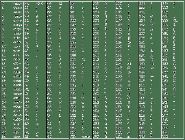 Enkripsi dan Deskripsi XOR Chiper Untuk Mengatasi 256 Karakter ASCII