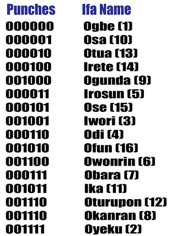 256 Odu Ifa Pdf