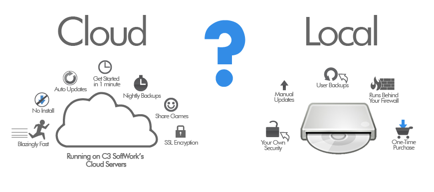 Tech articles: Cloud Storage Vs. Local Storage: Which is