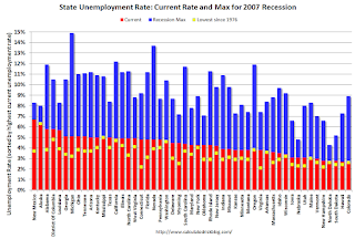BLS: March Unemployment Rates in Arkansas, Colorado, Maine and Oregon at New Series Lows