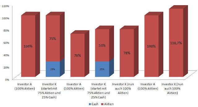 Investor mit / ohne Cash
