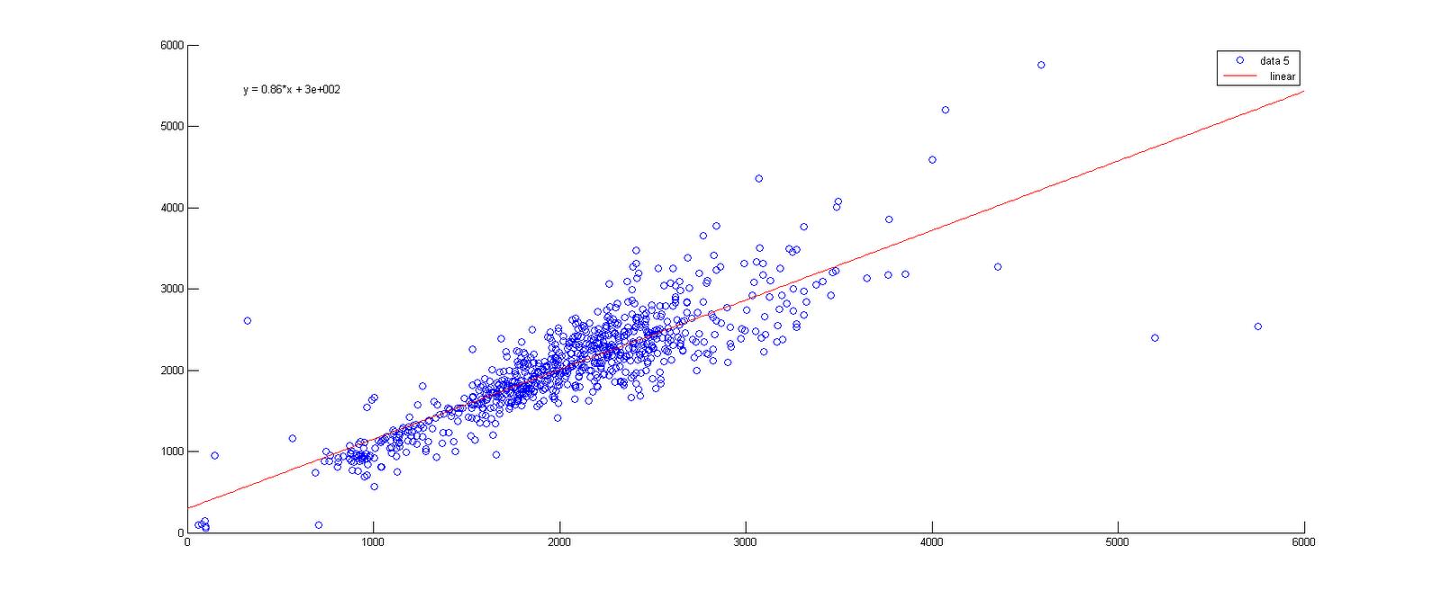 Matlab: Scatter Plot for AR(1) | Time Series Analysis
