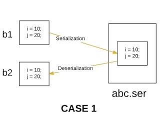 object serialisasi pada bahasa pemrograman Java