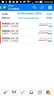 hasil trading belajar saham forex options sonytrade