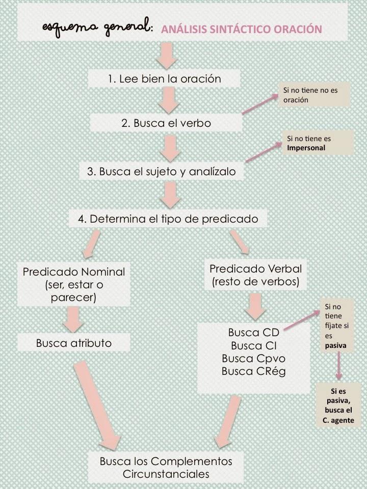 De Poetas Y Piratas Guía Para Analizar Oraciones Simples Y