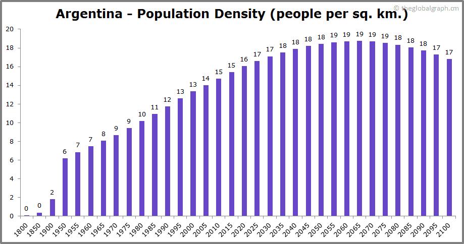 Argentina  Population Density (people per sq. km.)