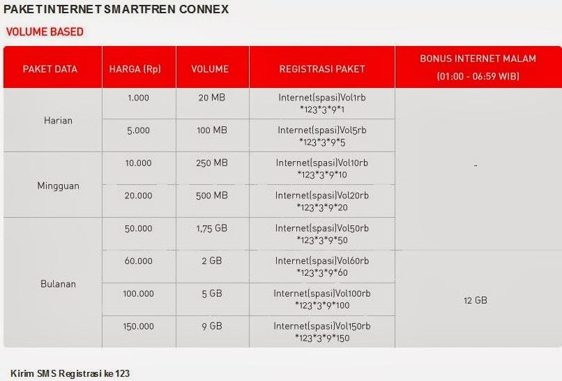 Cara Daftar Paket Internet Smartfren - Unlimited, Volume Based kirim ke 123