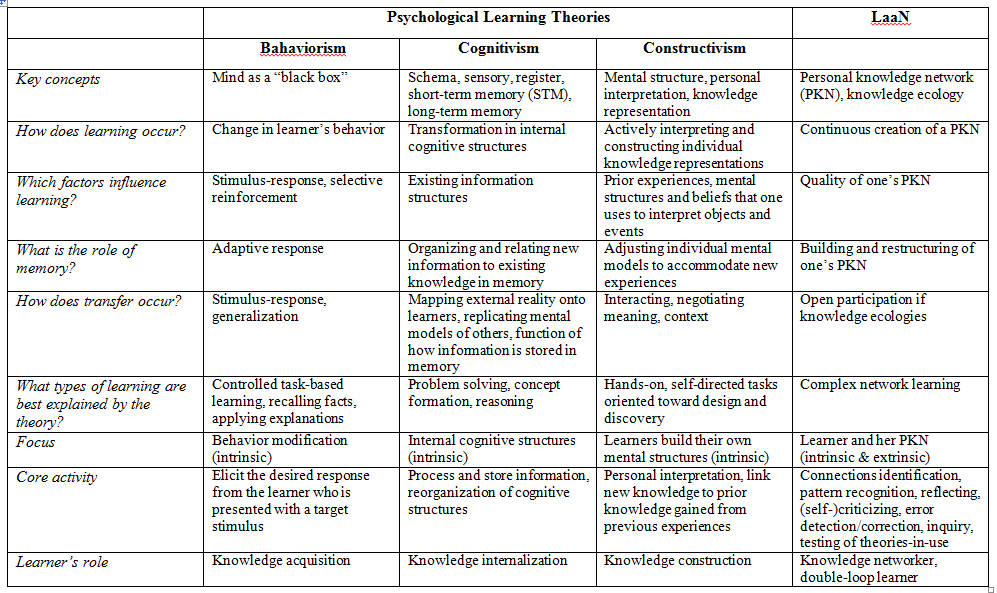 Evaluation of four different learning theories and models
