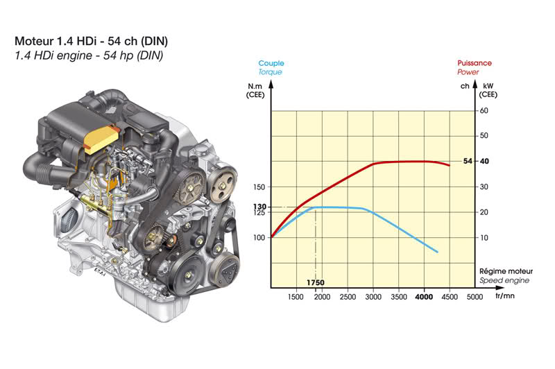 About the city models - Aygo, C1, 107/108 Engine alternatives in