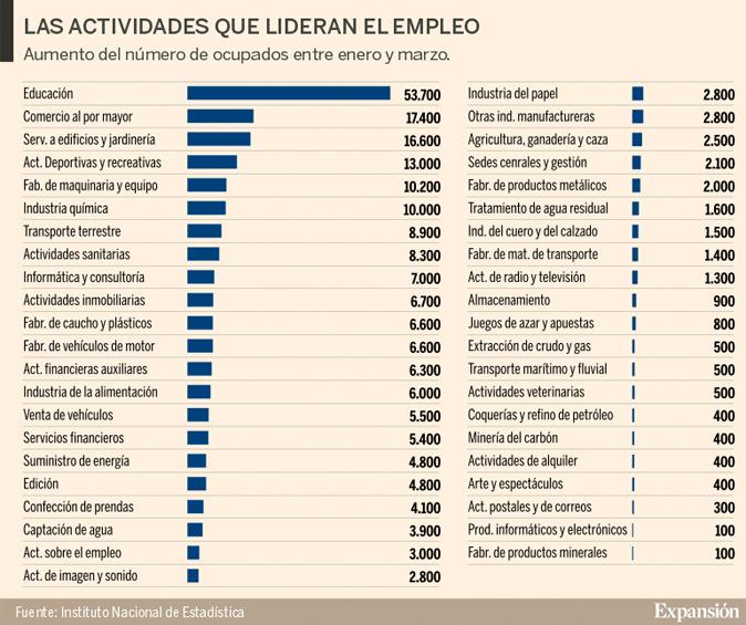 Qu sectores s crean empleo ahora en espa a aprodel clm - Trabajo de jardinero en madrid ...
